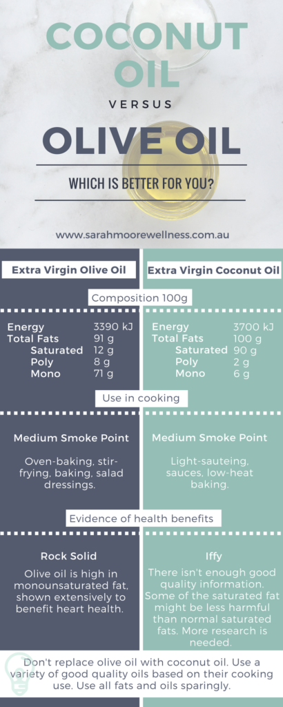 Coconut Oil vs Olive Oil Infographic Perth Nutritionist